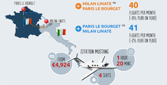 The most popular private jet routes in Europe