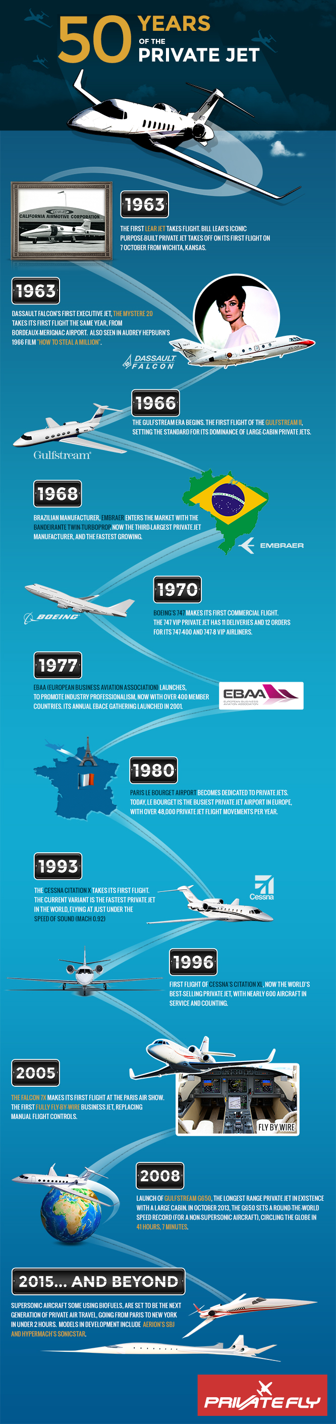 history of private jets